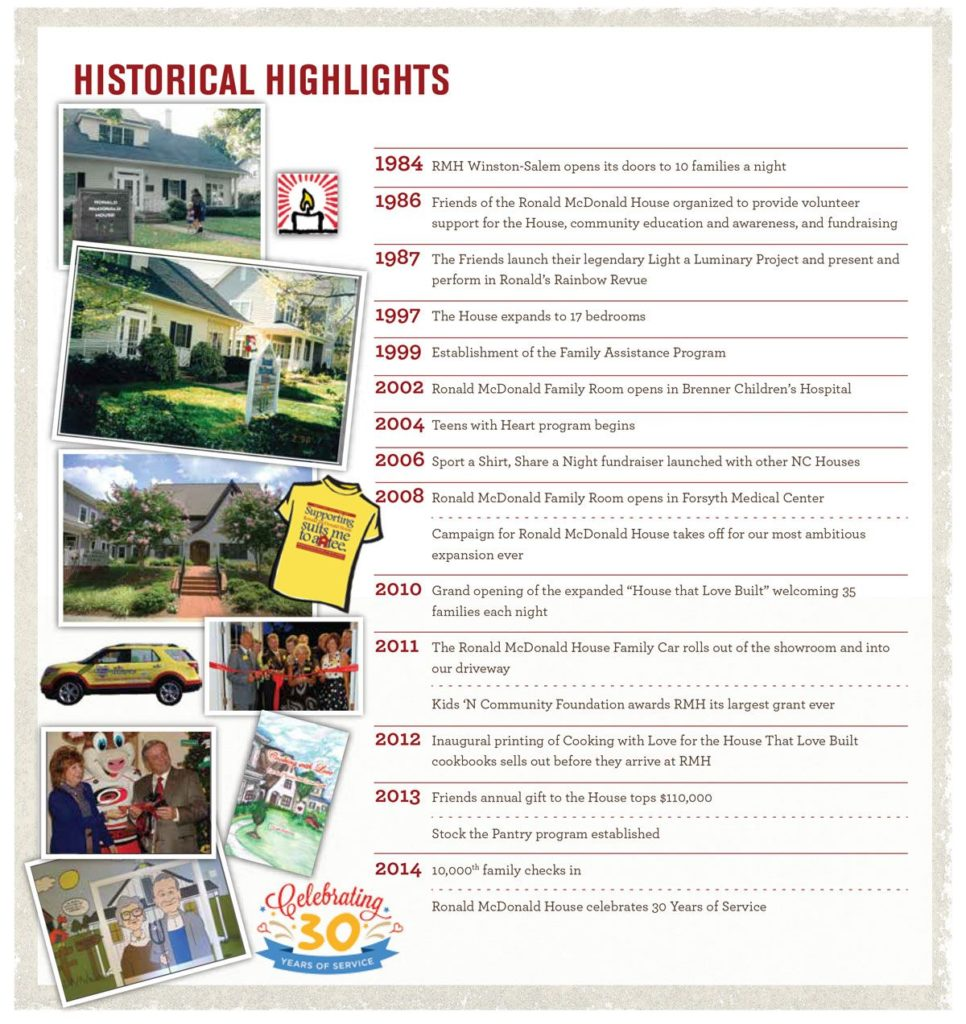 History Ronald Mcdonald House Of Winston Salem